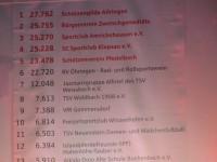 """Sparkassen Jubiläumsaktion """"Mit Herz und Kompetenz"""""""